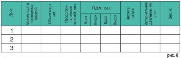 Дневник наблюдений динамики состояния организма при занятиях на дыхательном тренажере Фролова