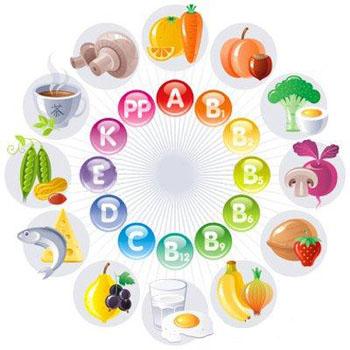 Наша кожа и витамины