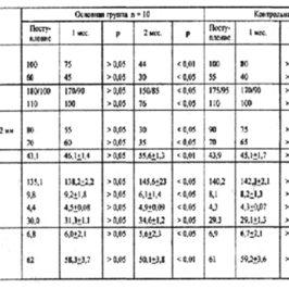 Отчет о применении дыхательного тренажера ТДИ-01 в кардиологии