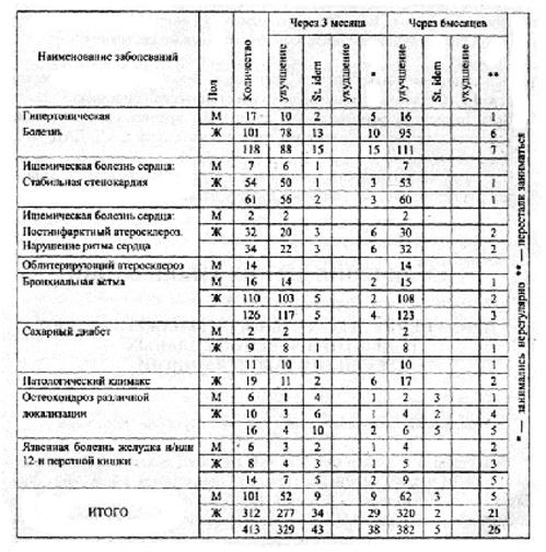 table-tdi-01-razlichnie-zabolevaniya